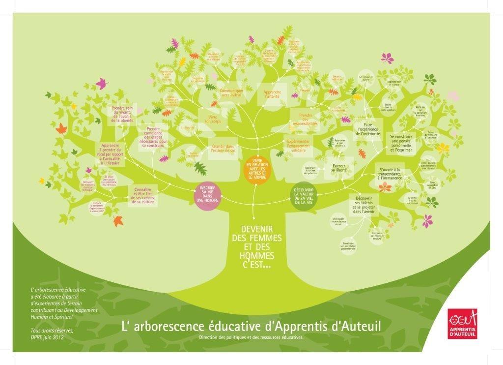 arborescence éduc AA